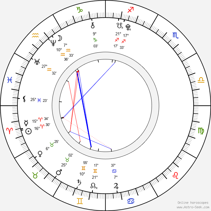 Diana Kalashová - Birth horoscope chart