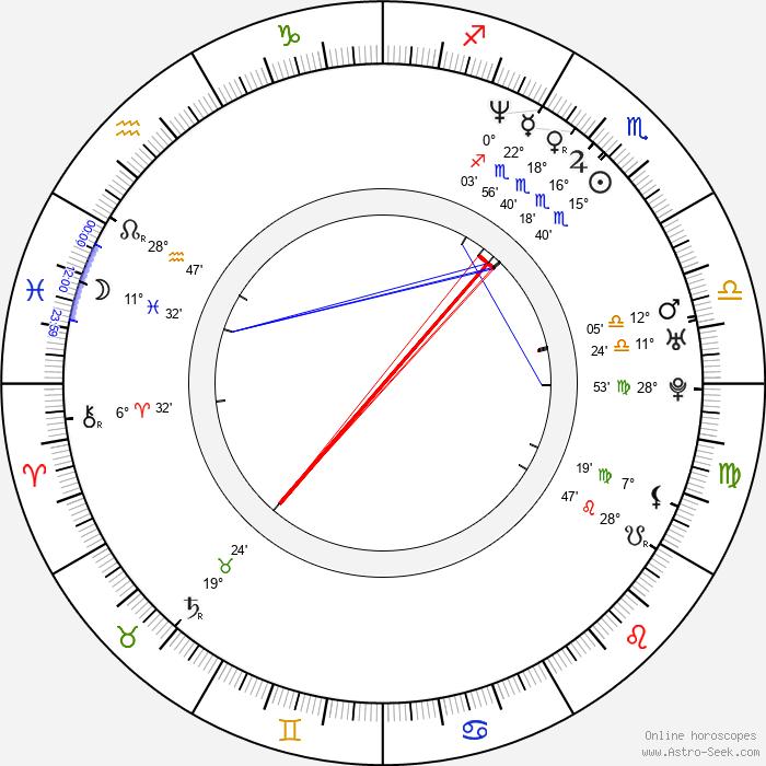 Diana King - Birth horoscope chart
