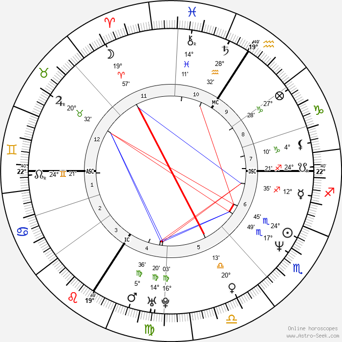 Diana Krall - Birth horoscope chart