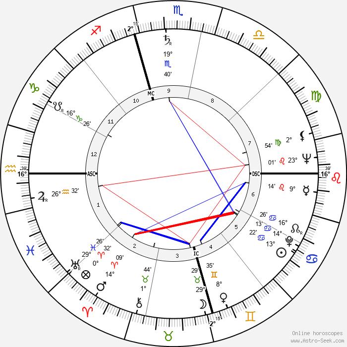 Diana Lynn - Birth horoscope chart