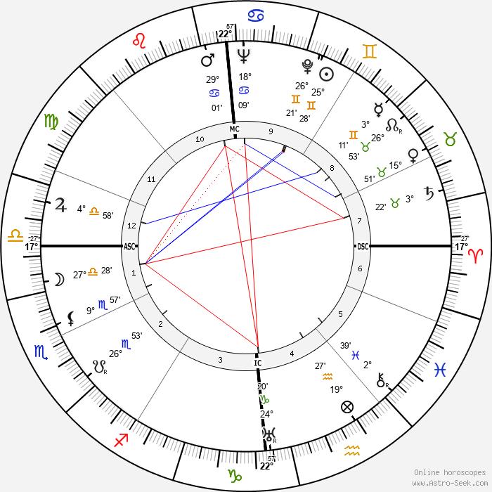 Diana Mosley - Birth horoscope chart