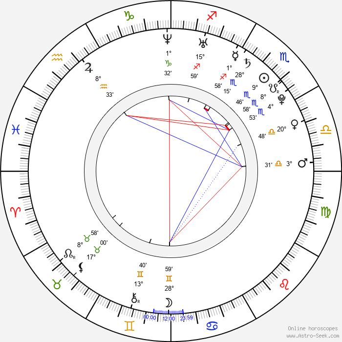 Diana Penty - Birth horoscope chart