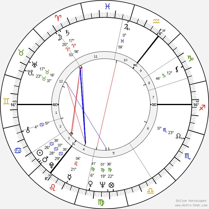 Diana Rigg - Birth horoscope chart