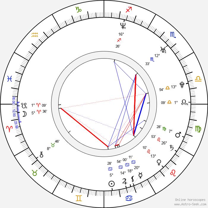 Diana Sorbello - Birth horoscope chart