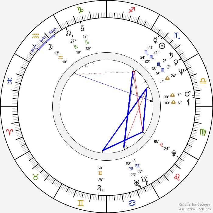 Diana Weston - Birth horoscope chart