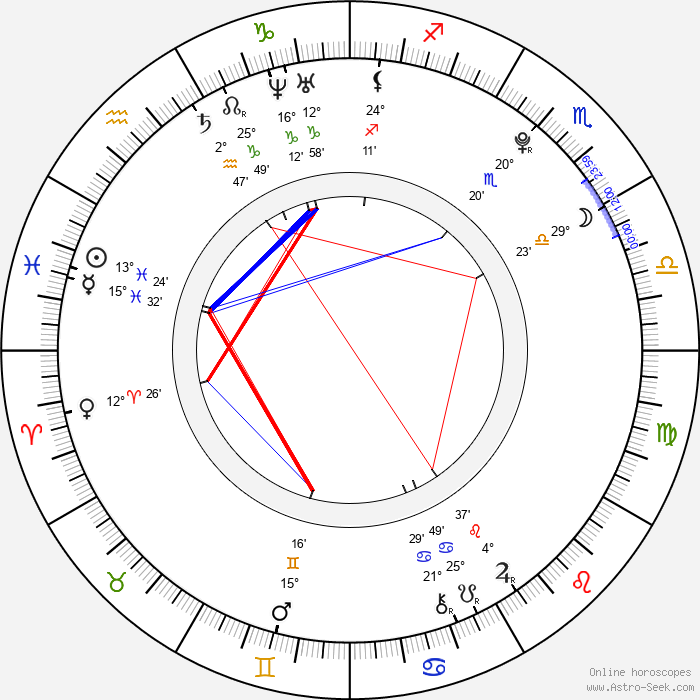 Diandra Newlin - Birth horoscope chart