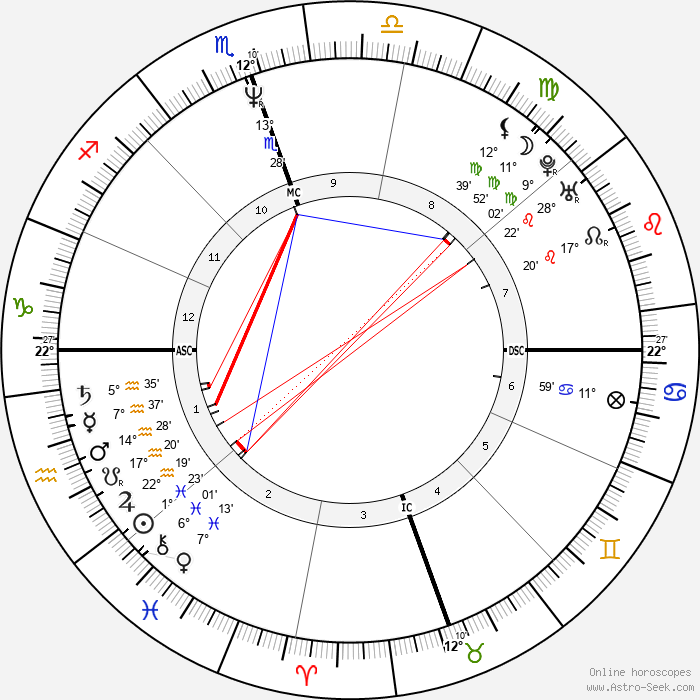 Diane Alice Bergerac - Birth horoscope chart