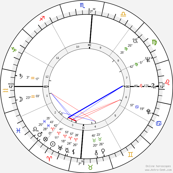Diane Cilento - Birth horoscope chart