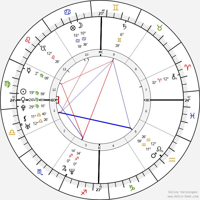 Diane Klimaszewski - Birth horoscope chart