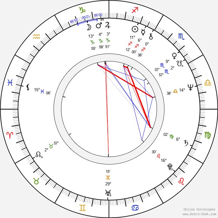 Diane Kurys - Birth horoscope chart