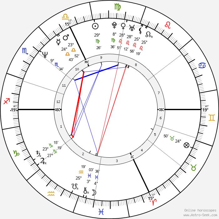 Diane Lemieux - Birth horoscope chart