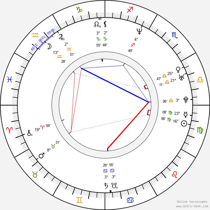 Diane Mizota - Birth horoscope chart