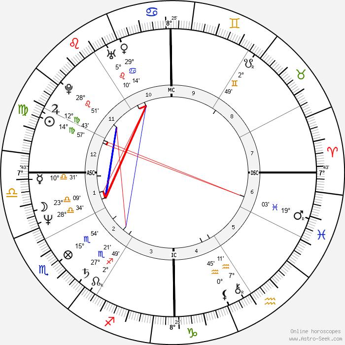 Diane Warren - Birth horoscope chart
