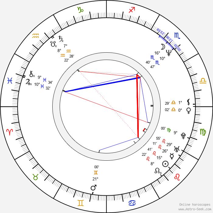 Dianna Hart - Birth horoscope chart