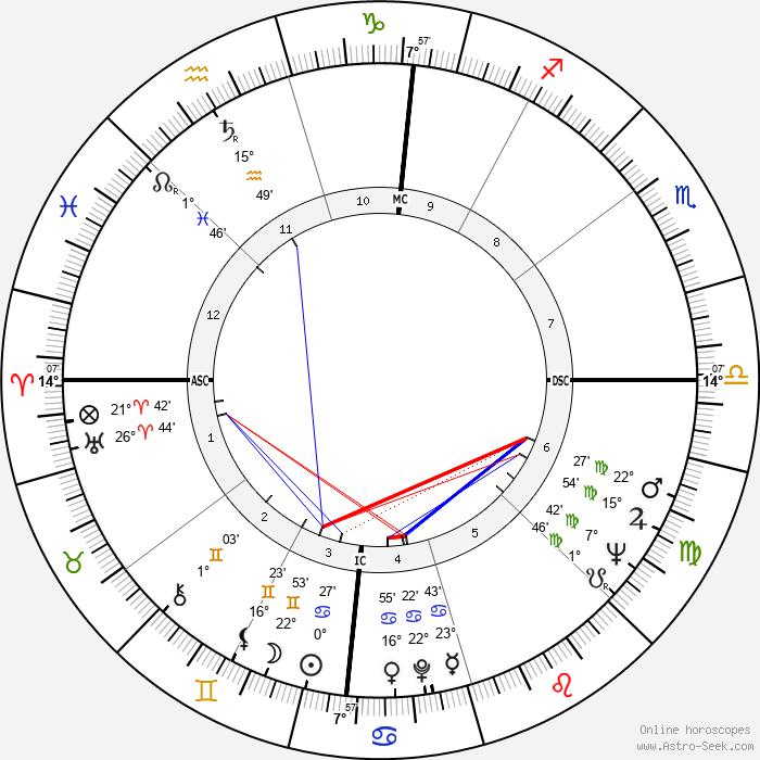 Dianne Feinstein - Birth horoscope chart