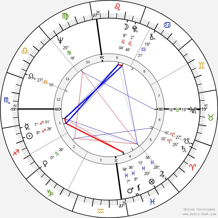 Dianne Lennon - Birth horoscope chart