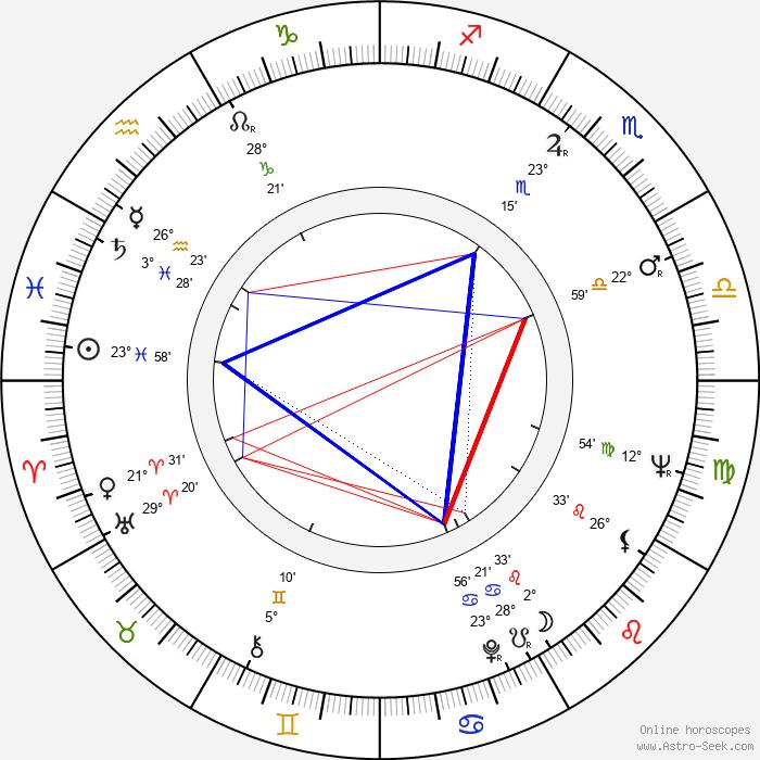 Dianne Turley Travis - Birth horoscope chart