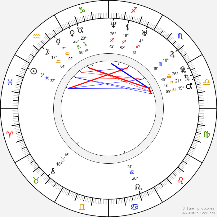 Dichen Lachman - Birth horoscope chart