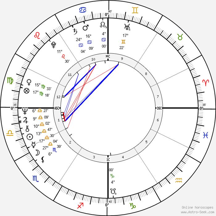 Dick Bates - Birth horoscope chart