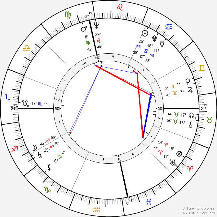 Dick Button - Birth horoscope chart