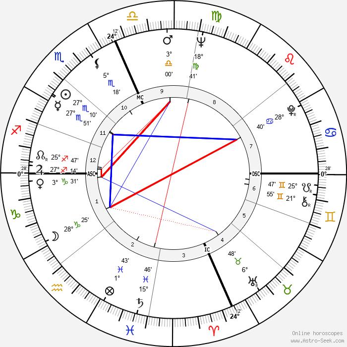 Dick Cavett - Birth horoscope chart