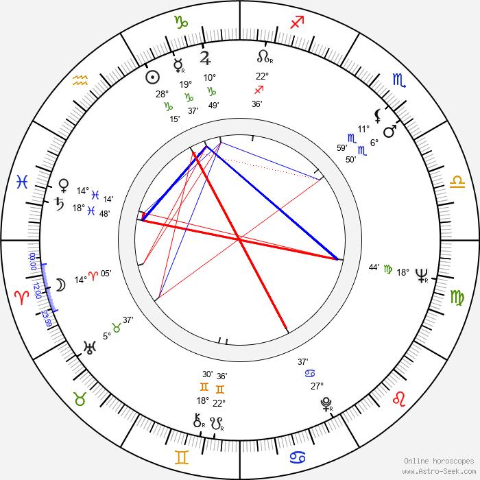Dick Durock - Birth horoscope chart