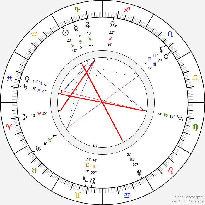 Dick Durock - Birth horoscope chart