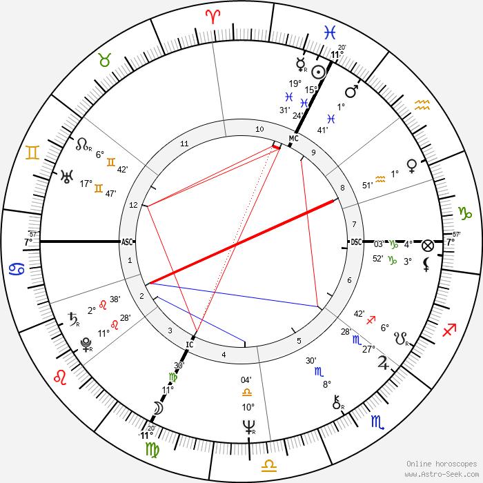 Dick Fosbury - Birth horoscope chart