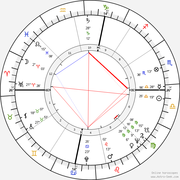 Dick Gregory - Birth horoscope chart