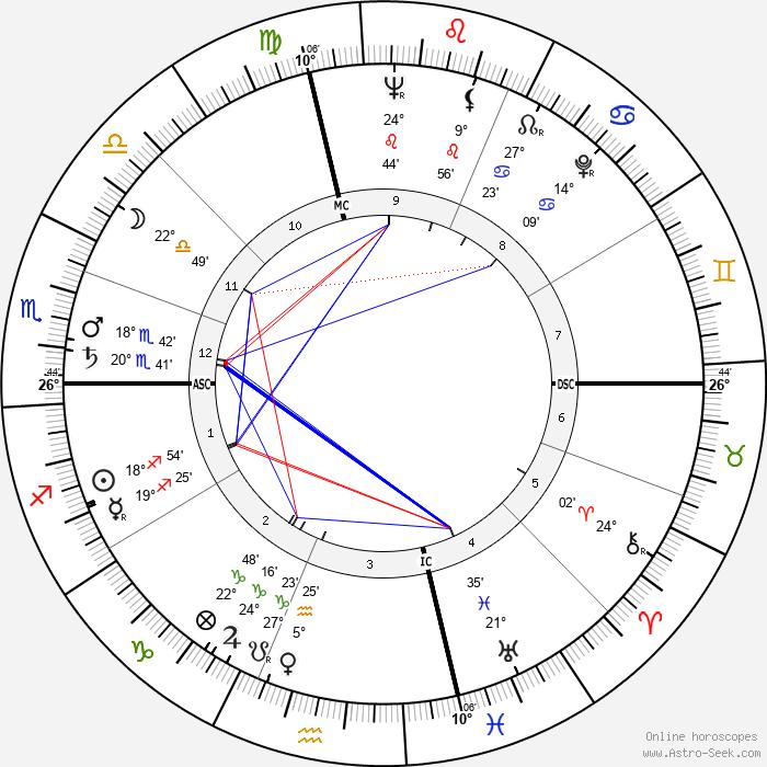 Dick Hoover - Birth horoscope chart
