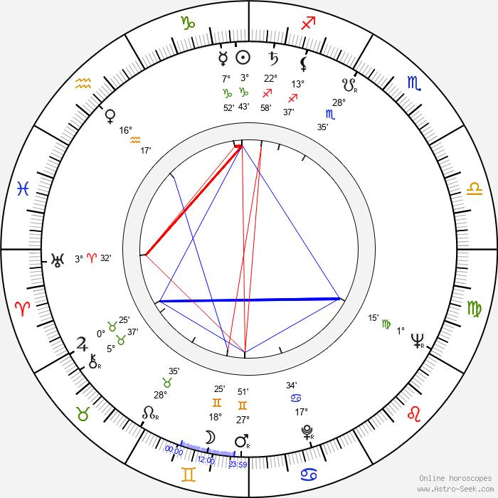 Dick Miller - Birth horoscope chart