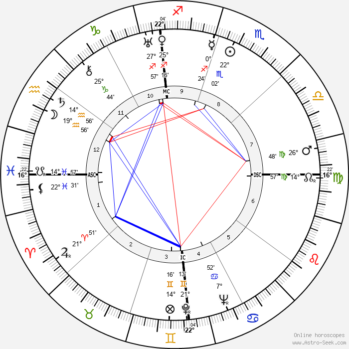 Dick Powell - Birth horoscope chart