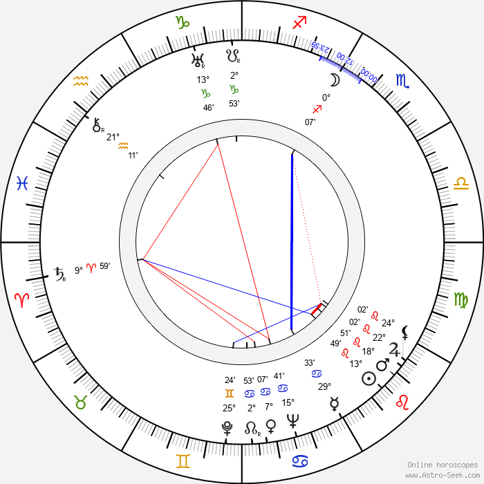 Dick Purcell - Birth horoscope chart