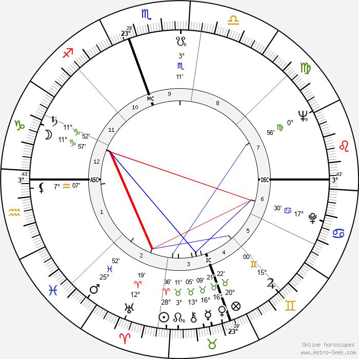 Dick Sargent - Birth horoscope chart