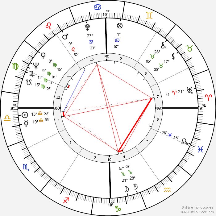 Dick Szymanski - Birth horoscope chart