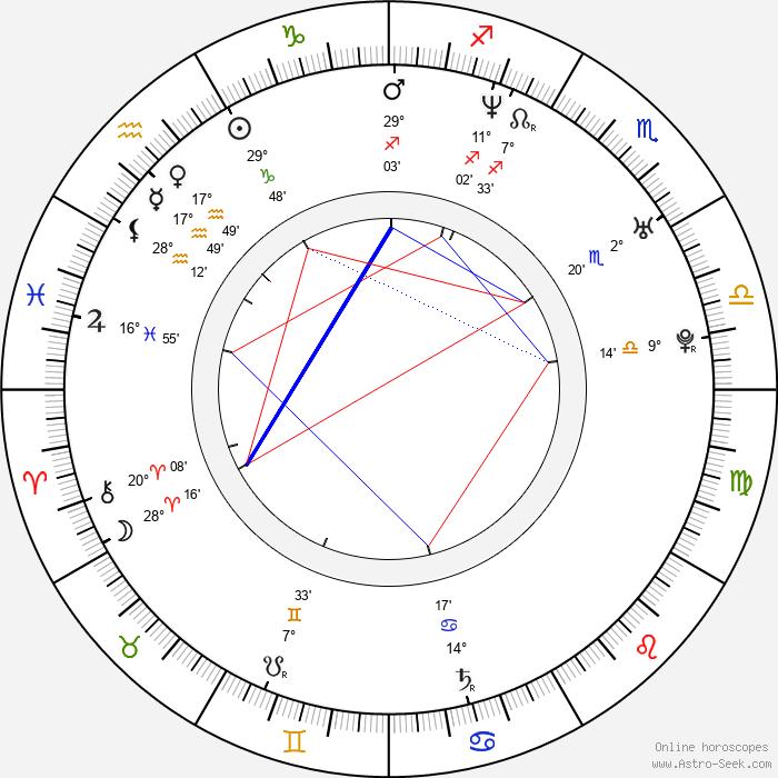 Dick Tarnstrom - Birth horoscope chart