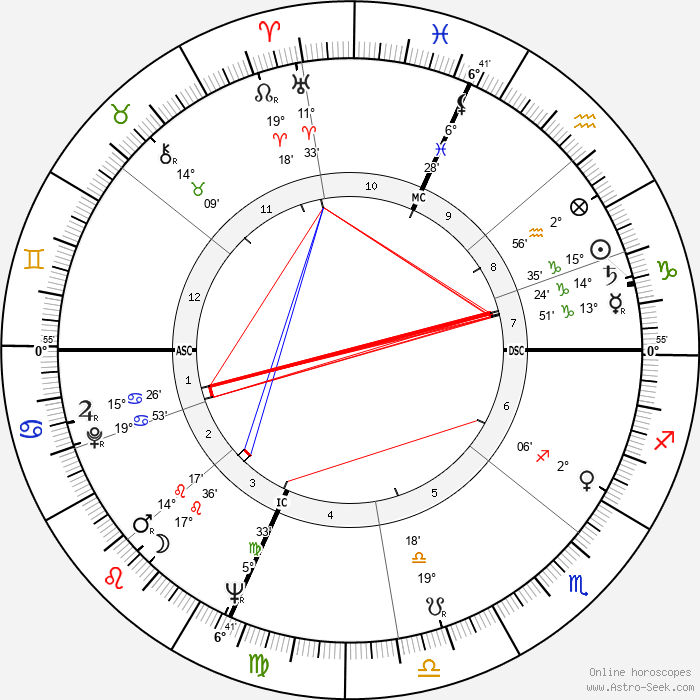 Dick Tomanek - Birth horoscope chart