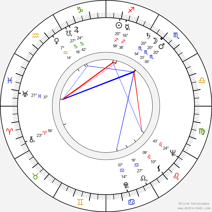 Dick Van Dyke - Birth horoscope chart