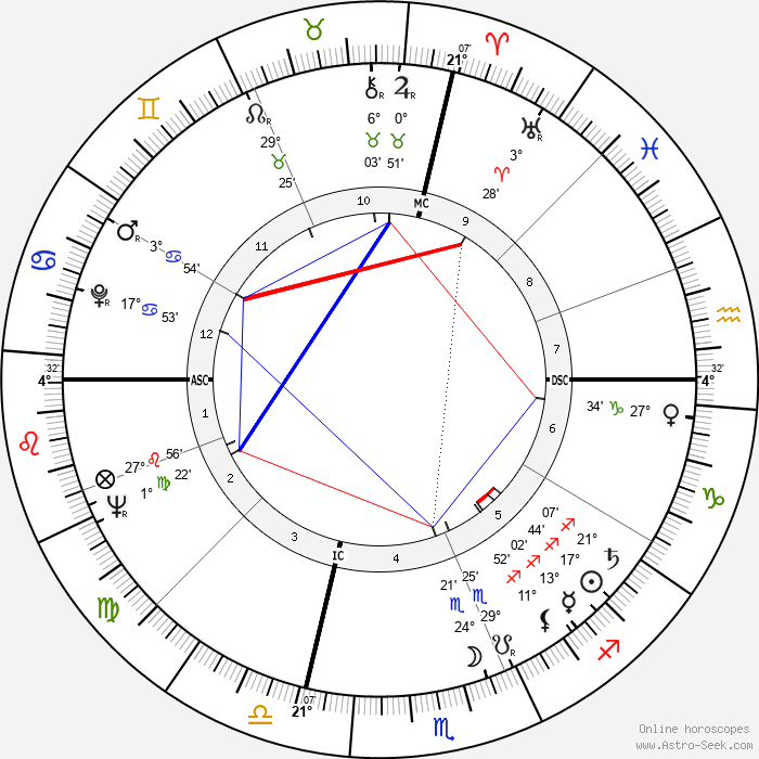 Dick Van Patten - Birth horoscope chart