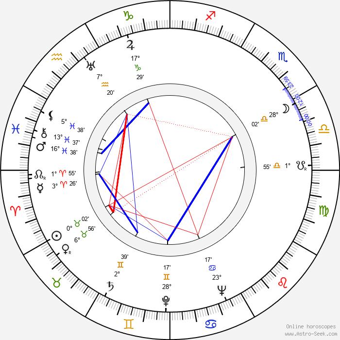 Dick Wessel - Birth horoscope chart