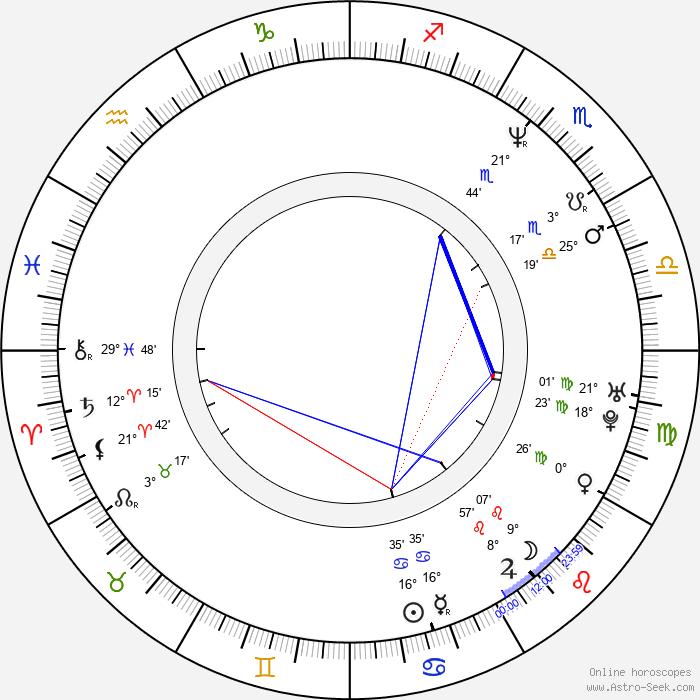 Dickon Hinchliffe - Birth horoscope chart