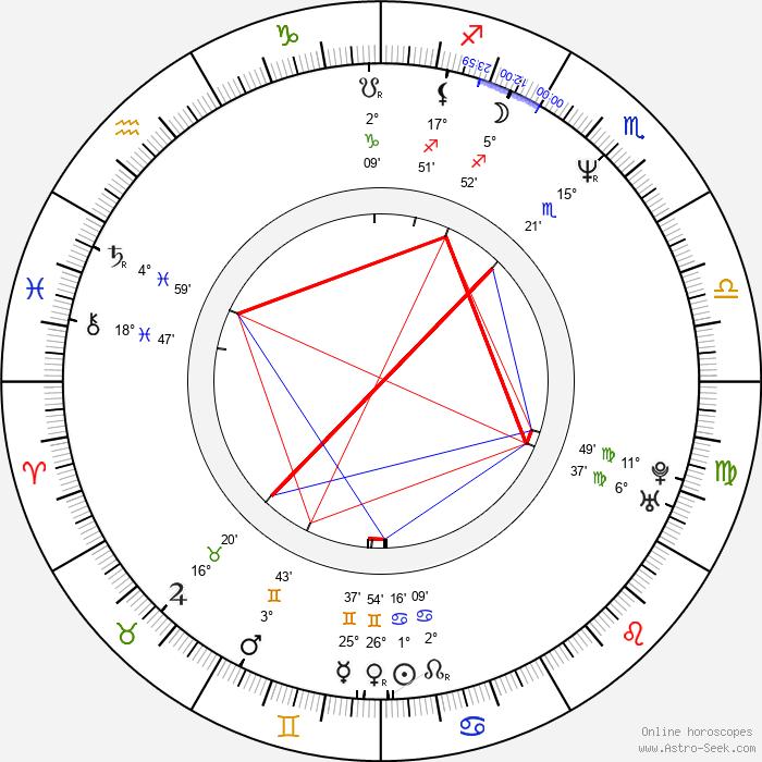 Dicky Barrett - Birth horoscope chart
