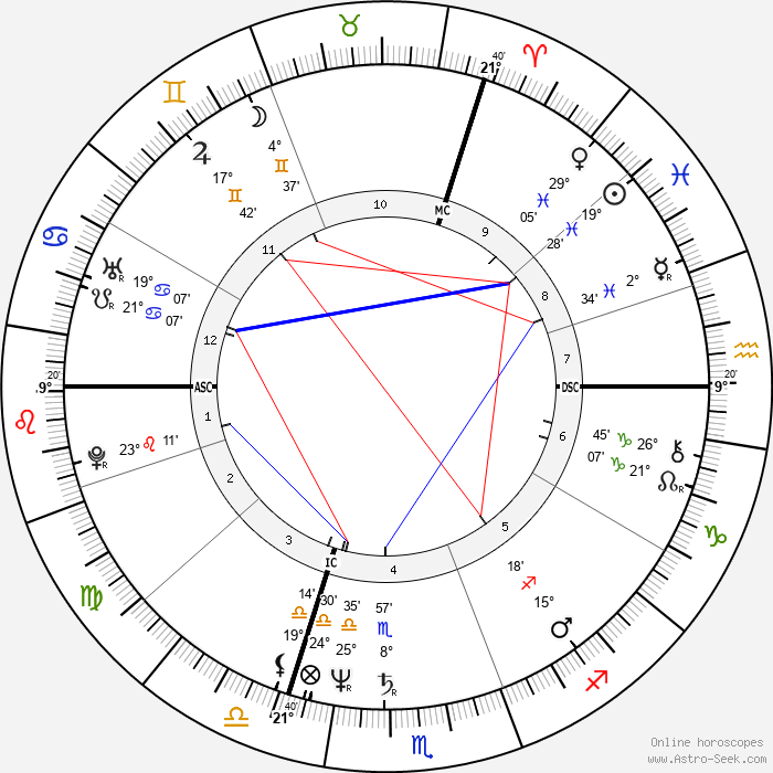 Didier Barbelivien - Birth horoscope chart