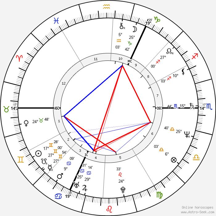 Didier Bellens - Birth horoscope chart