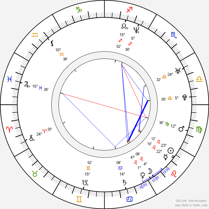 Didier Cuche - Birth horoscope chart