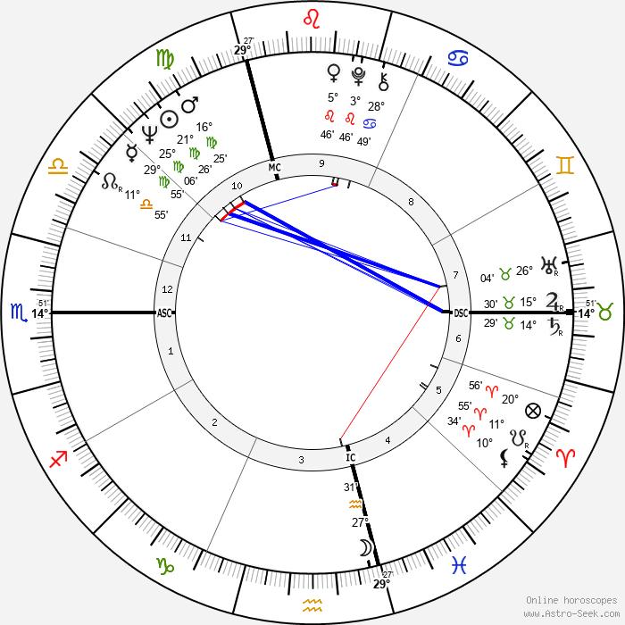 Didier Geslain - Birth horoscope chart