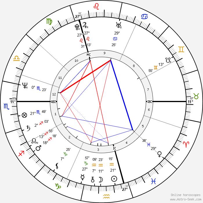 Didier Lockwood - Birth horoscope chart