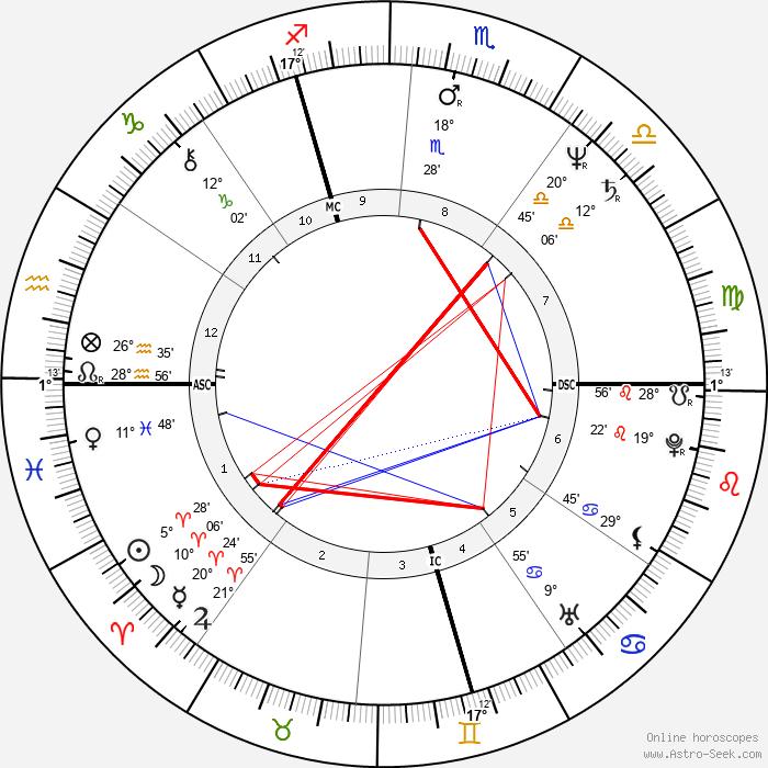 Didier Pironi - Birth horoscope chart