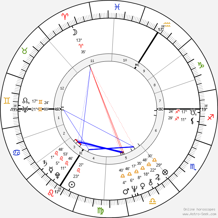 Didier Sandre - Birth horoscope chart