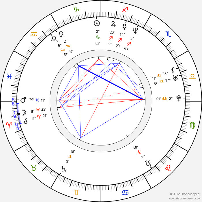 Dido Armstrong - Birth horoscope chart